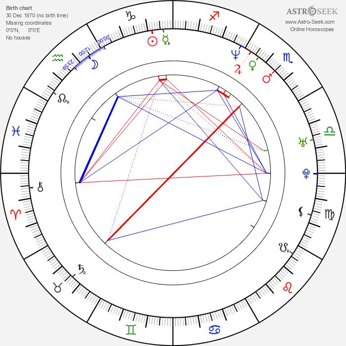 Saul Metzstein - Astrology Natal Birth Chart