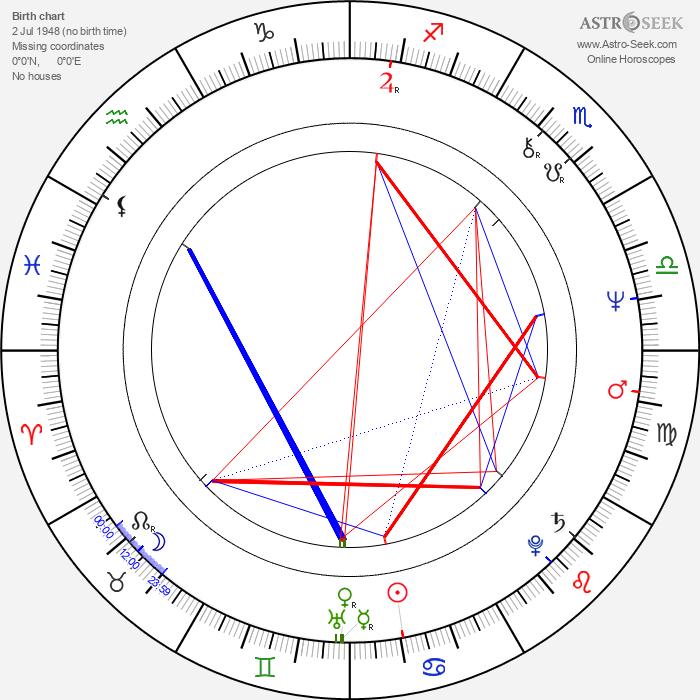 Saul Rubinek - Astrology Natal Birth Chart
