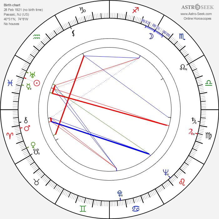 Saul Zaentz - Astrology Natal Birth Chart