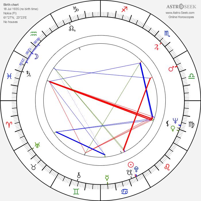 Sauli Seppälä - Astrology Natal Birth Chart