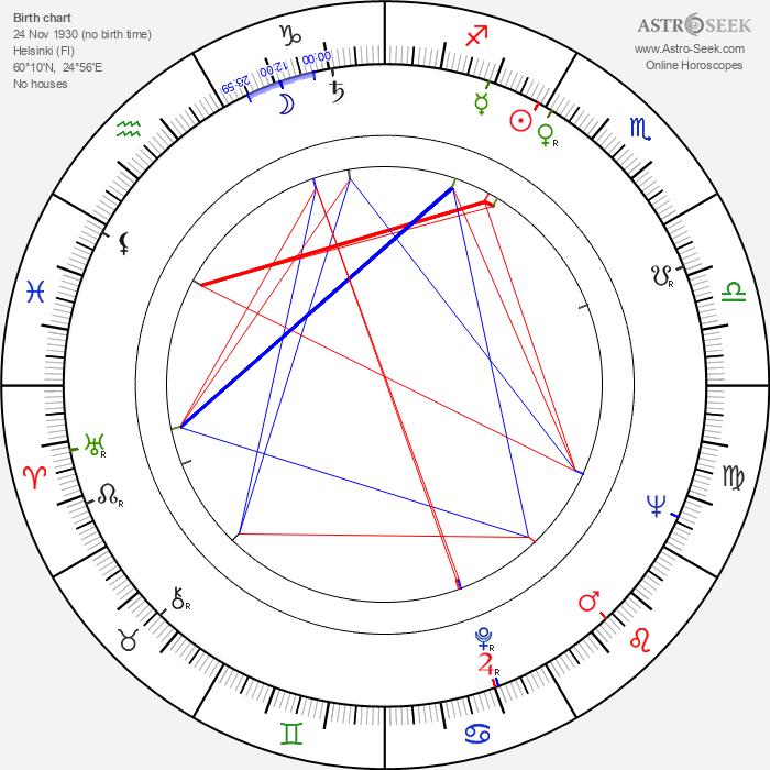 Saulo Haarla - Astrology Natal Birth Chart