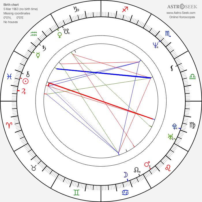 Saurabh Shukla - Astrology Natal Birth Chart