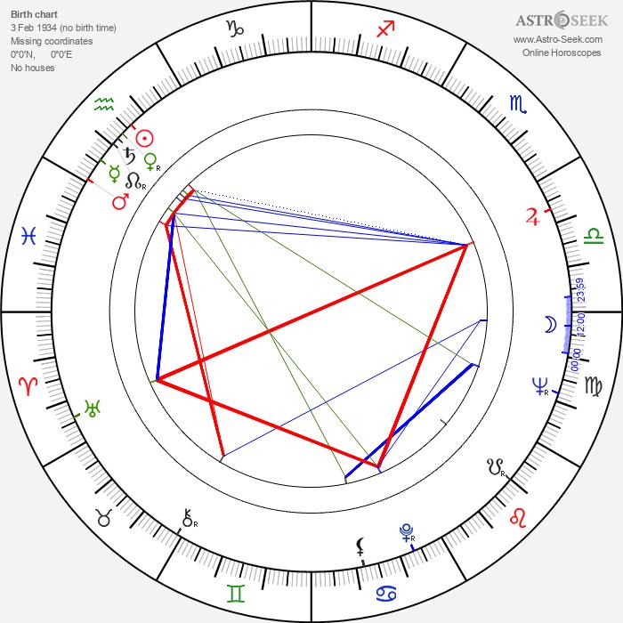 Sauro Scavolini - Astrology Natal Birth Chart