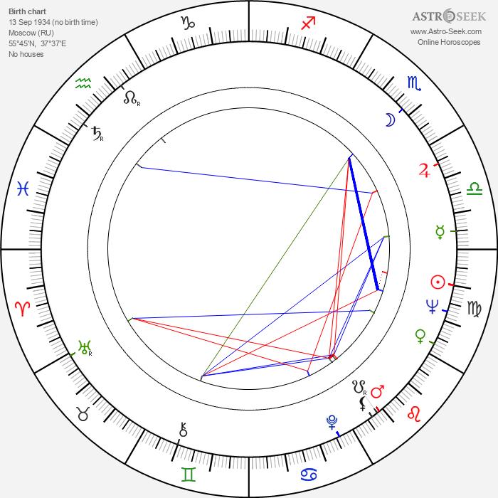 Saveliy Kramarov - Astrology Natal Birth Chart