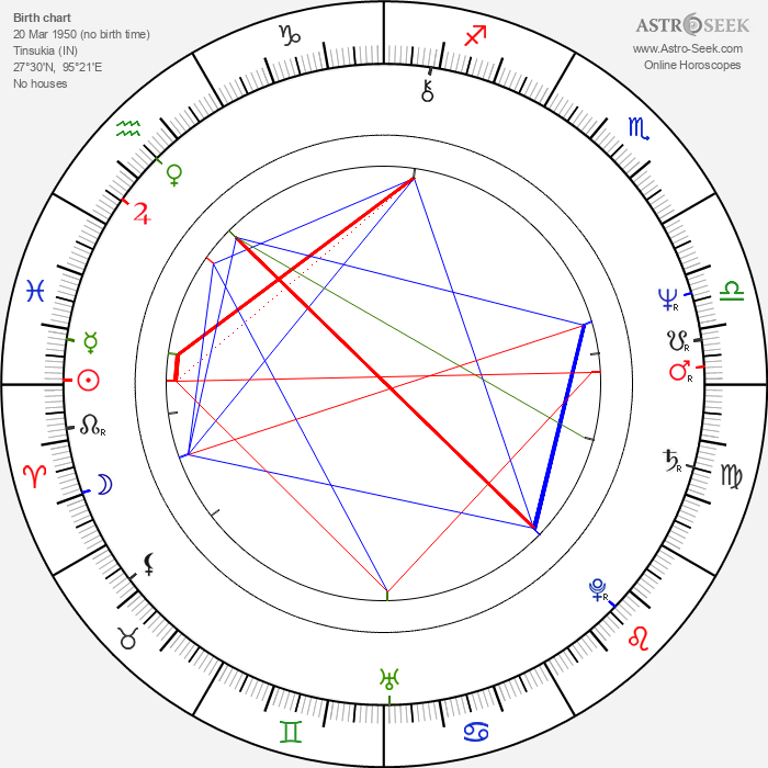 Savitri Jindal - Astrology Natal Birth Chart