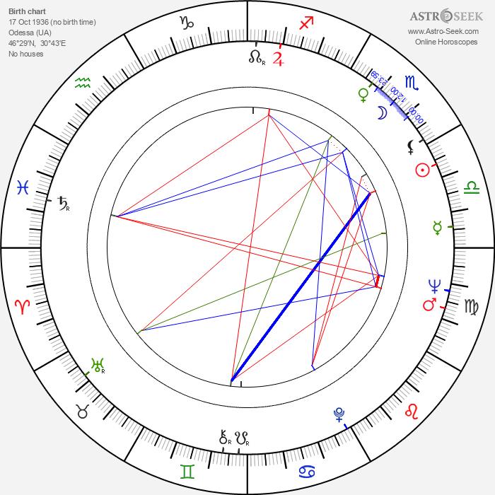 Savva Kulish - Astrology Natal Birth Chart