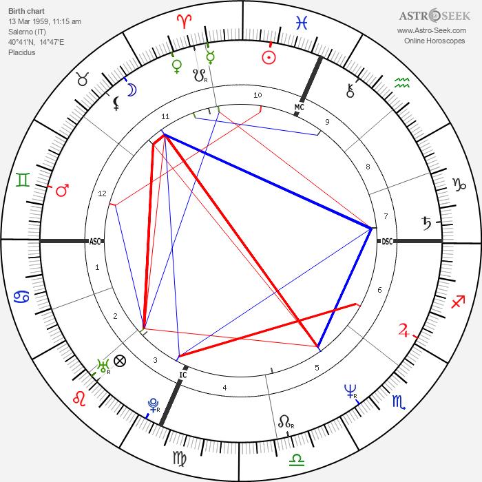 Scanio Pecoraro - Astrology Natal Birth Chart