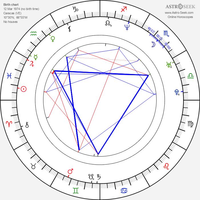 Scarlet Ortiz - Astrology Natal Birth Chart