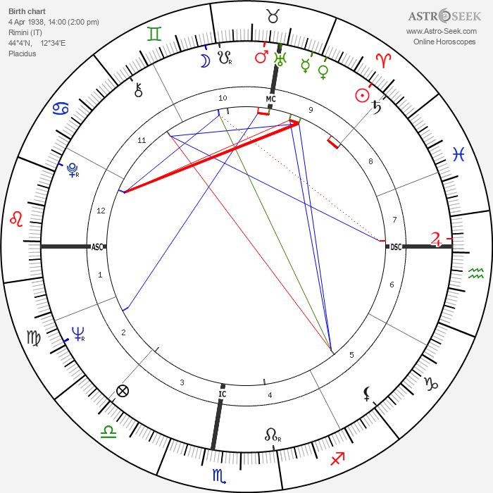 Scilla Gabel - Astrology Natal Birth Chart