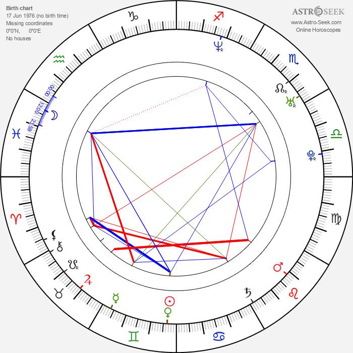 Scott Adkins - Astrology Natal Birth Chart