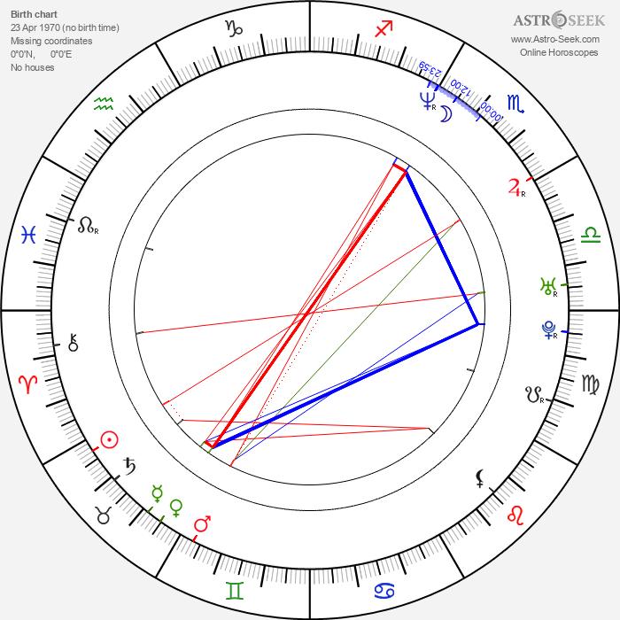Scott Bairstow - Astrology Natal Birth Chart