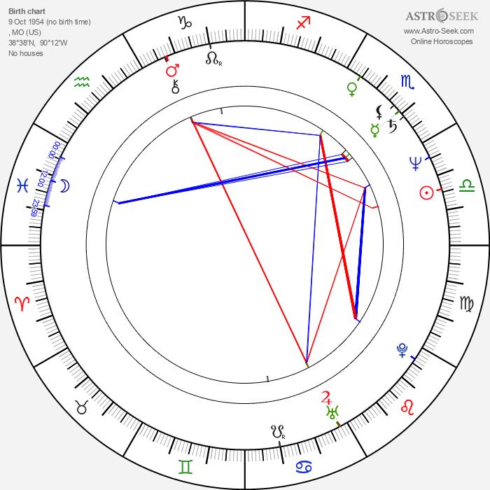Scott Bakula - Astrology Natal Birth Chart