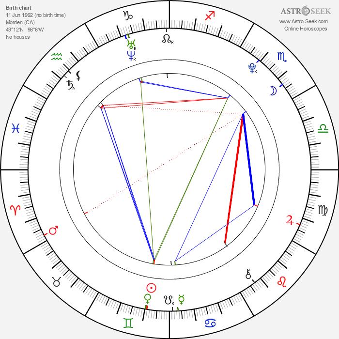 Scott Beaudin - Astrology Natal Birth Chart