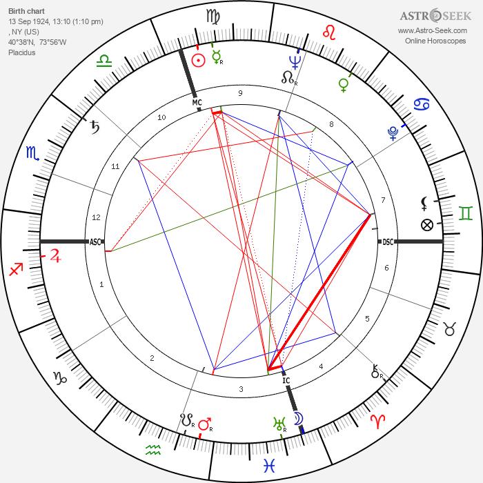 Scott Brady - Astrology Natal Birth Chart