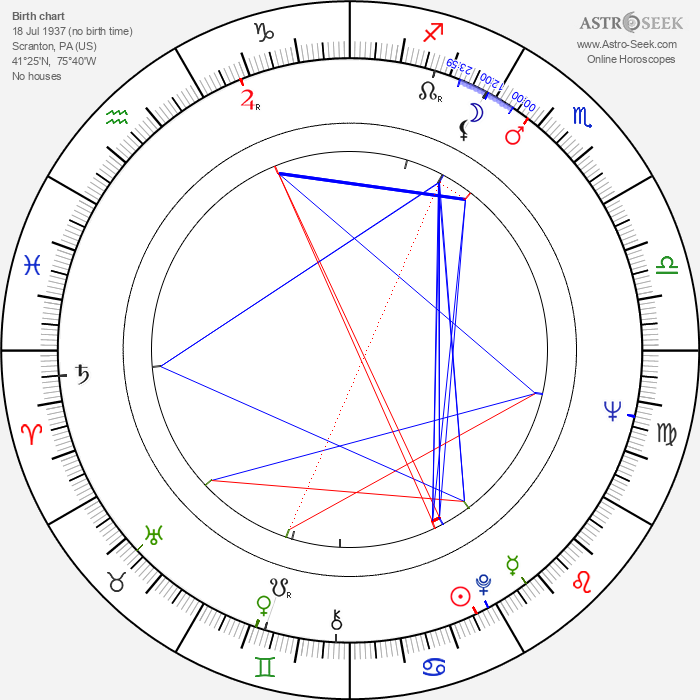 Scott Bushnell - Astrology Natal Birth Chart