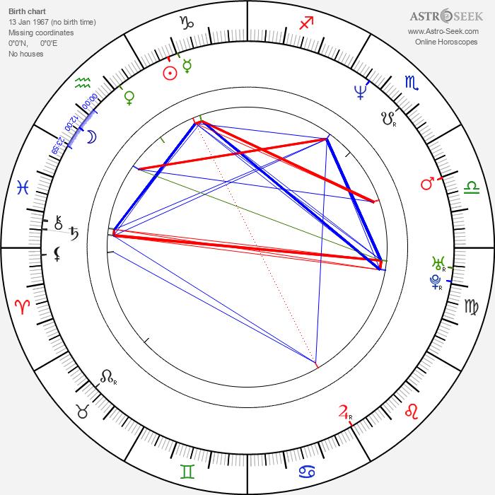 Scott Christopher - Astrology Natal Birth Chart
