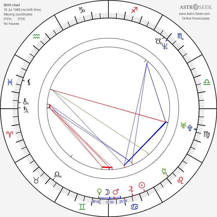 Scott Derrickson - Astrology Natal Birth Chart