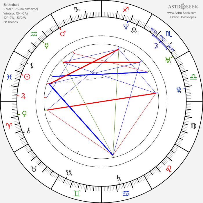 Scott E. Miller - Astrology Natal Birth Chart