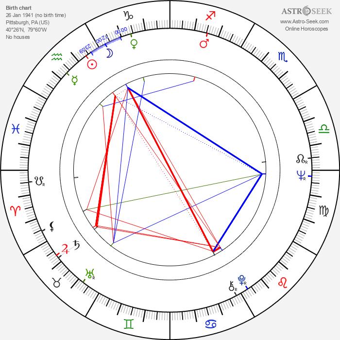 Scott Glenn - Astrology Natal Birth Chart