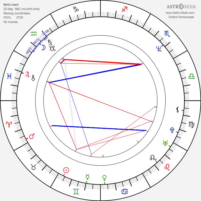 Scott Hamner - Astrology Natal Birth Chart