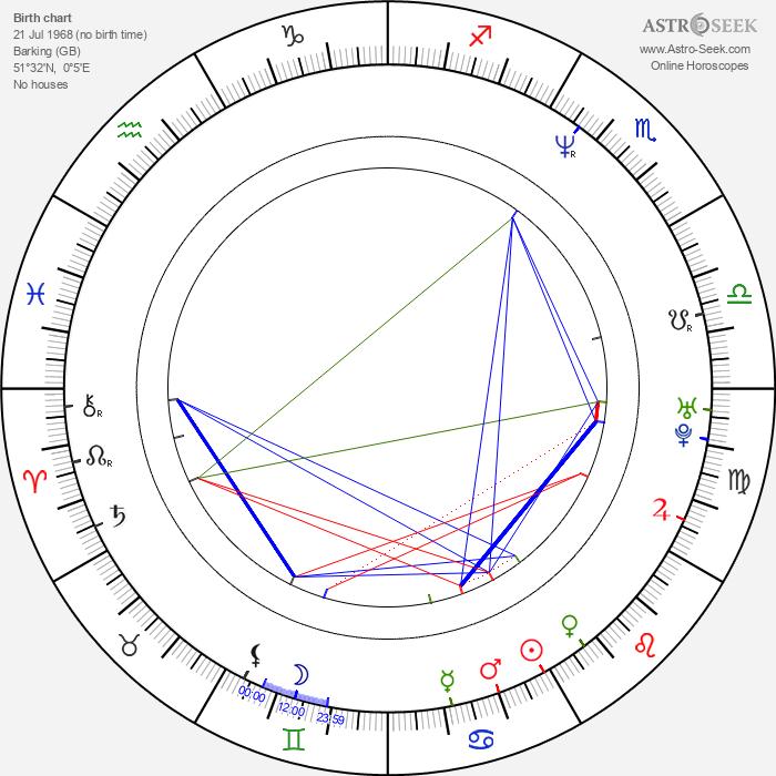 Scott Handy - Astrology Natal Birth Chart