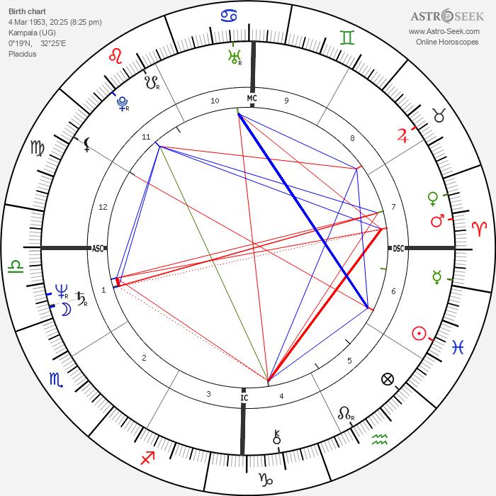 Scott Hicks - Astrology Natal Birth Chart