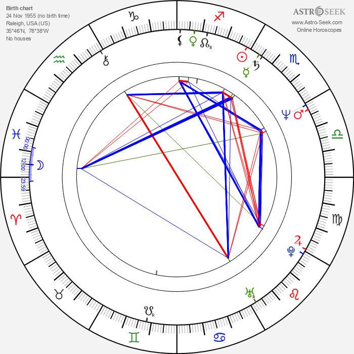 Scott Hoch - Astrology Natal Birth Chart
