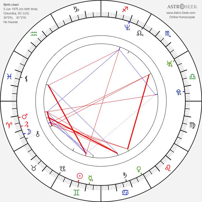 Scott Holroyd - Astrology Natal Birth Chart