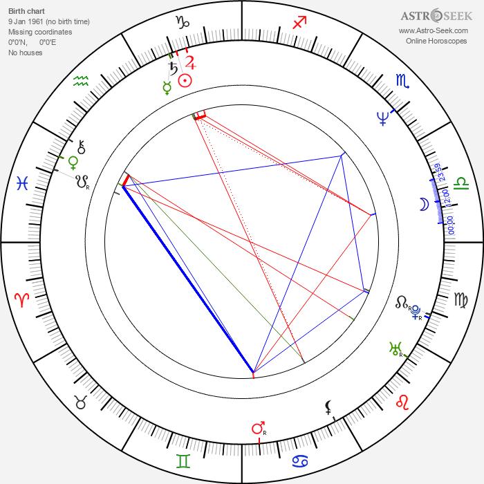 Scott Klace - Astrology Natal Birth Chart