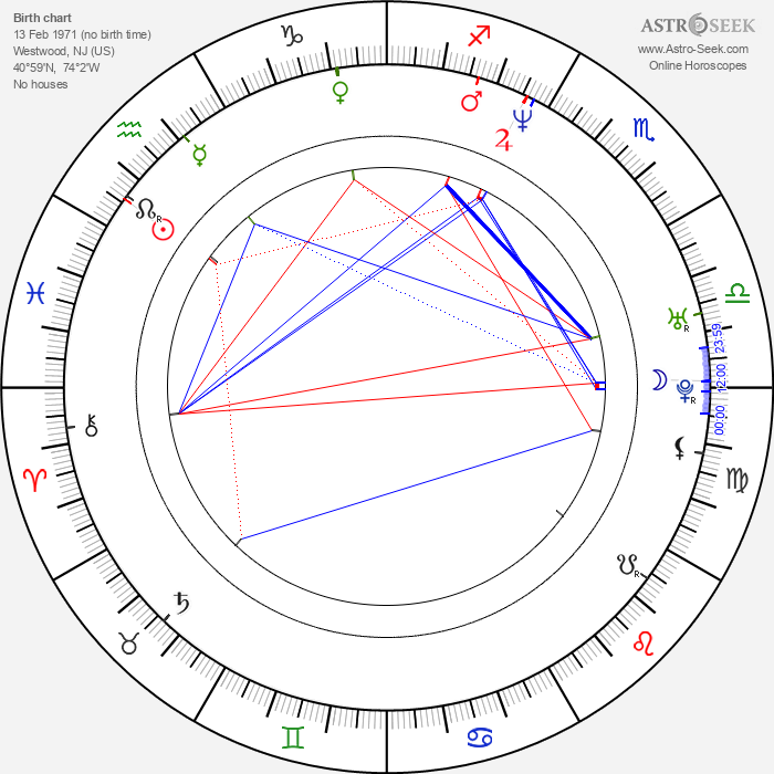 Scott Levy - Astrology Natal Birth Chart