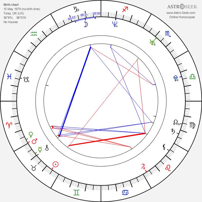 Scott Lunsford - Astrology Natal Birth Chart