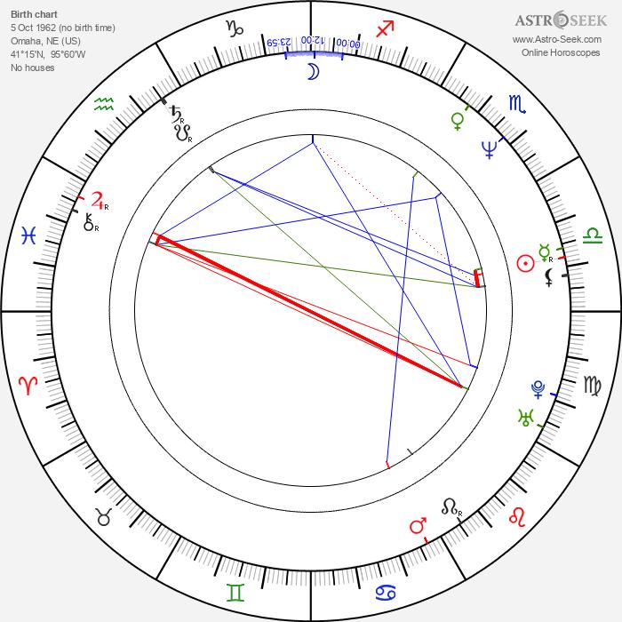 Scott McKinley - Astrology Natal Birth Chart
