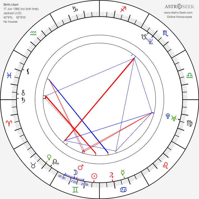 Scott Means - Astrology Natal Birth Chart