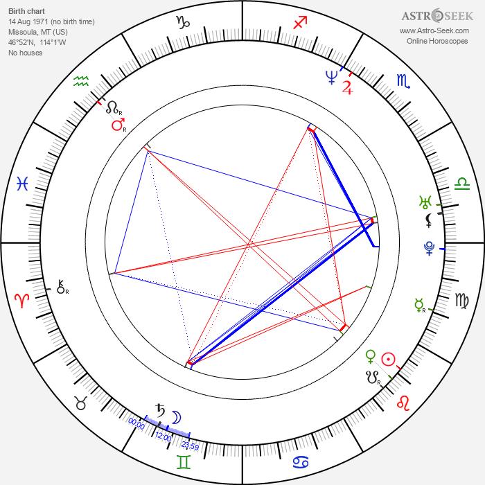Scott Michael Campbell - Astrology Natal Birth Chart