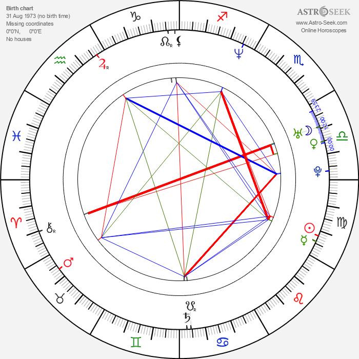 Scott Niedermayer - Astrology Natal Birth Chart