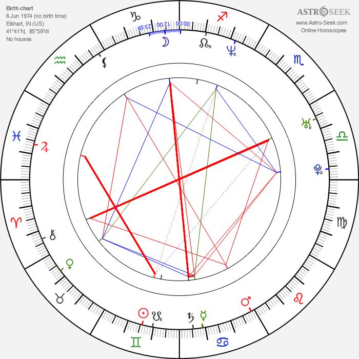 Scott Peat - Astrology Natal Birth Chart