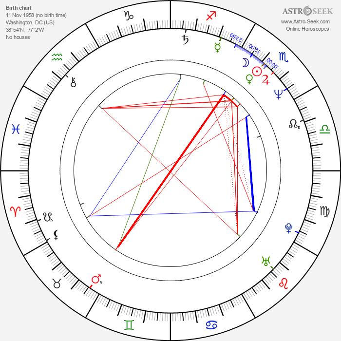 Scott Plank - Astrology Natal Birth Chart