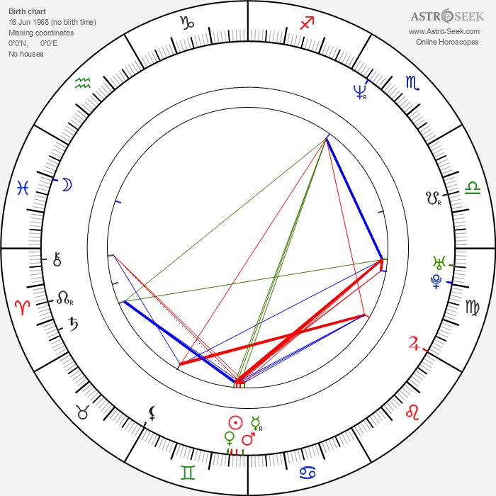 Scott Sanders - Astrology Natal Birth Chart