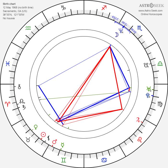 Scott Schwartz - Astrology Natal Birth Chart