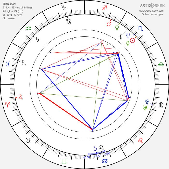 Scott Sowers - Astrology Natal Birth Chart