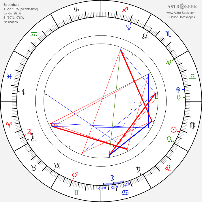 Scott Speedman - Astrology Natal Birth Chart