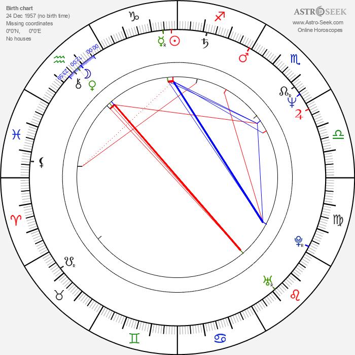 Scott Spiegel - Astrology Natal Birth Chart
