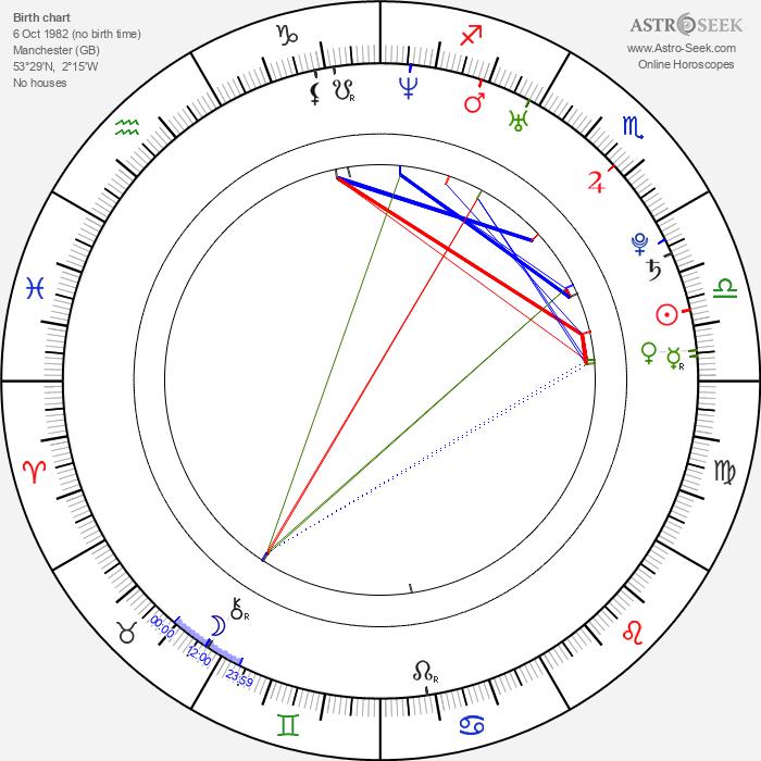 Scott Taylor - Astrology Natal Birth Chart