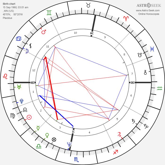 Scott Thompson Baker - Astrology Natal Birth Chart