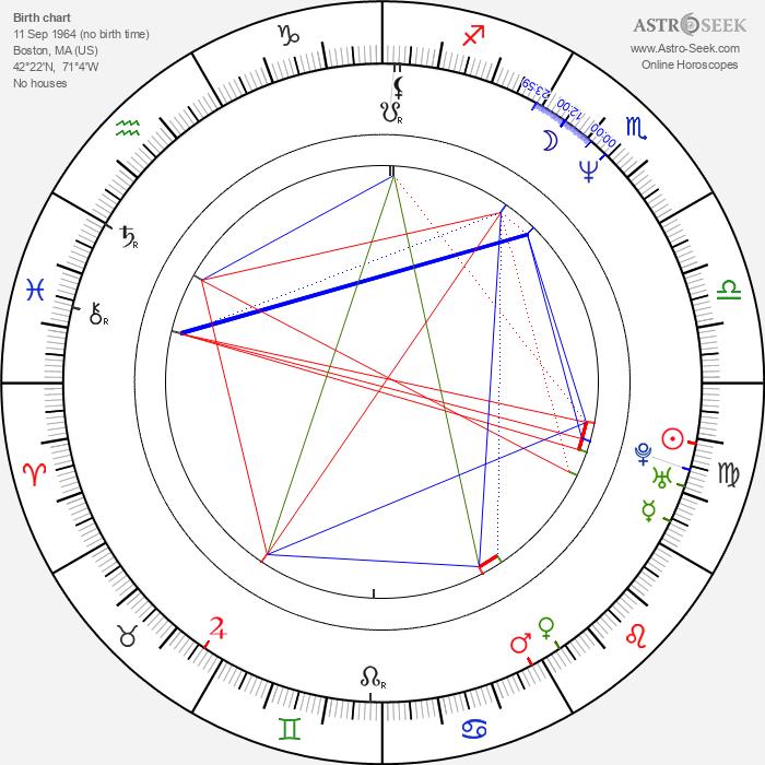 Scott Wheeler - Astrology Natal Birth Chart