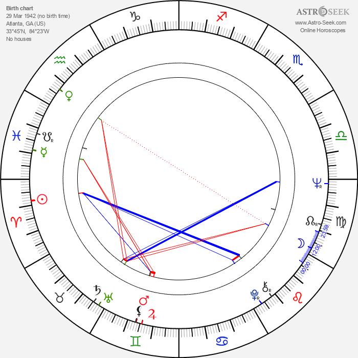 Scott Wilson - Astrology Natal Birth Chart