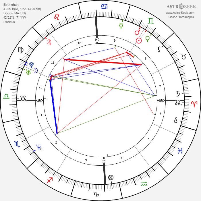 Scott Wolf - Astrology Natal Birth Chart