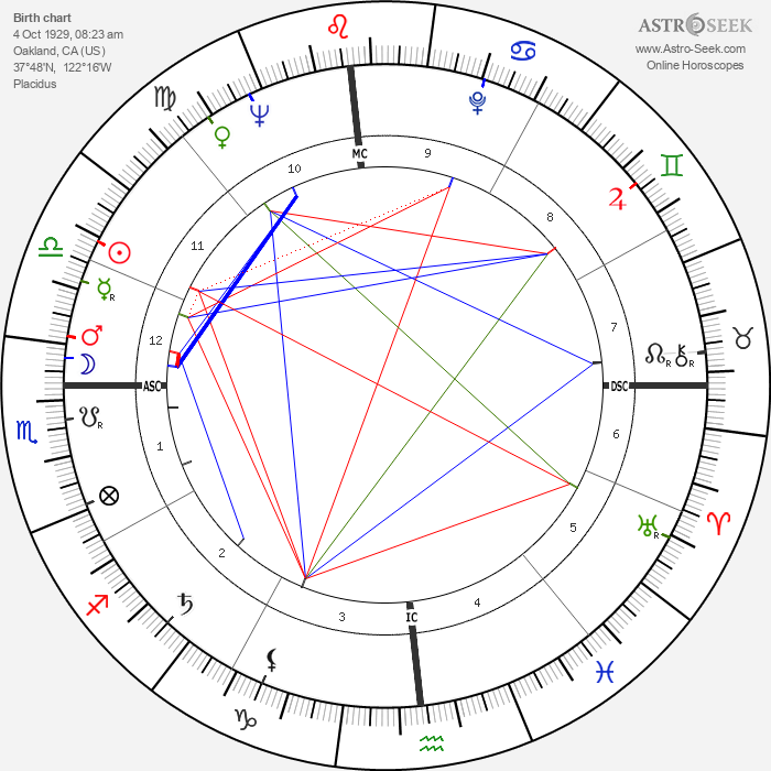 Scotty Beckett - Astrology Natal Birth Chart
