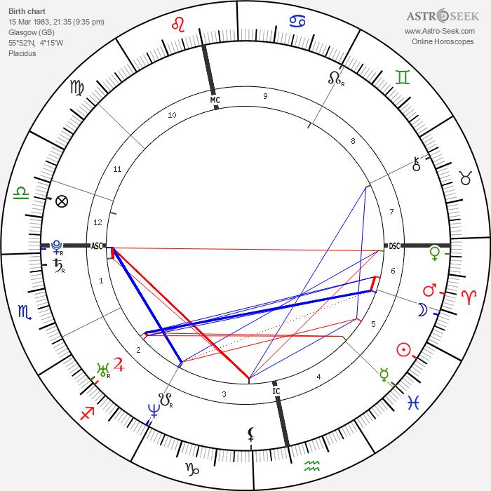 Sean Biggerstaff - Astrology Natal Birth Chart