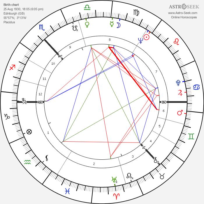 Sean Connery - Astrology Natal Birth Chart